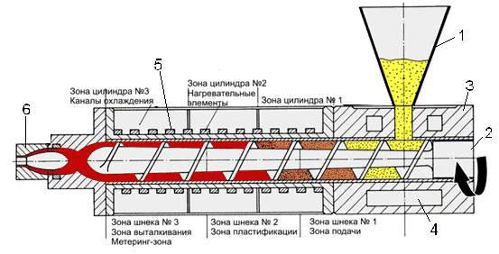 Инструкция По Эксплуатации Экструдер - фото 2